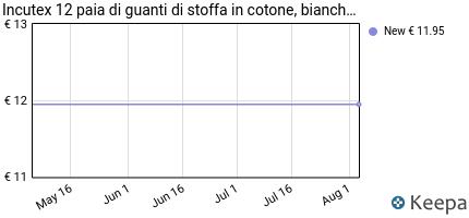 Opinioni per Incutex 12 paia di guanti di stoffa in cotone 725e02391c5f