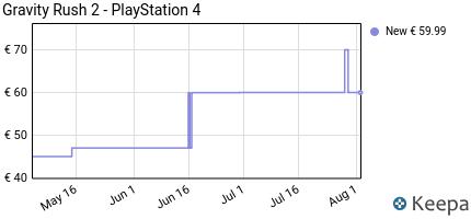 Prezzo Gravity Rush 2- PlayStation 4