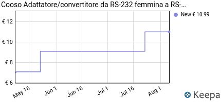 Prezzo Cooso Adattatore/convertitore da RS-232