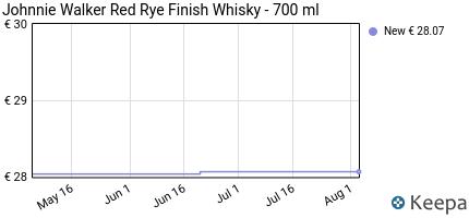 Prezzo Johnnie Walker Red Rye Finish Whisky-