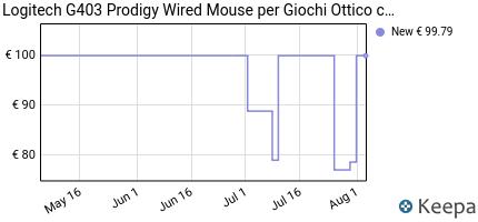 Prezzo Logitech G403 Prodigy Mouse per Giochi