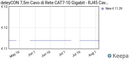 Prezzo deleyCON 7,5m RJ45 Cavo Patch- S-FTP