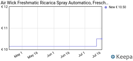 Prezzo Air Wick- Freshmatic Max, Ricarica Spray