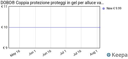 Prezzo DOBO® Coppia protezione proteggi in gel