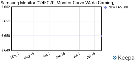 Prezzo Samsung C24FG70 Monitor Curvo VA da