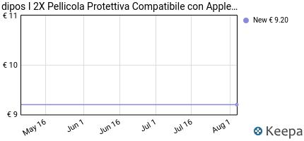 Prezzo 2-Pack Dipos Apple iPhone 5 / 5S / 5C /