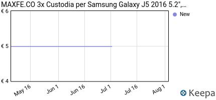 Prezzo 3x Custodia per Samsung Galaxy J5 2016