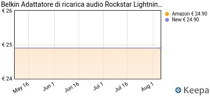 Prezzo Belkin- Adattatore lightning audio +