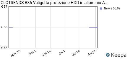 Prezzo GLOTRENDS B86 Valigetta protezione HDD