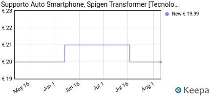 Prezzo Supporto Auto Smartphone, Spigen
