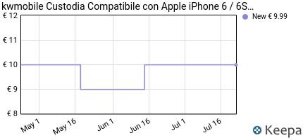 Prezzo kwmobile Cover per Apple iPhone 6 / 6S-