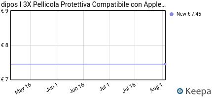 Prezzo Apple Watch 42mm Series 1 + 2 Pellicola