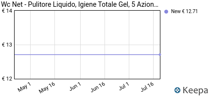 Prezzo Wc Net- Pulitore Liquido, Igiene Totale