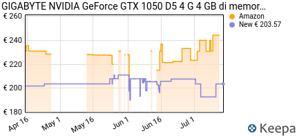 Prezzo GIGABYTE NVIDIA GeForce GTX 1050D54G