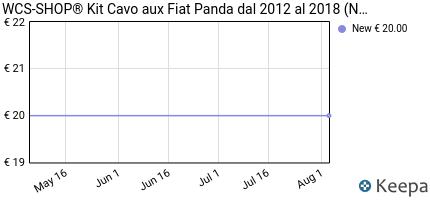 Prezzo Kit Cavo aux Fiat Panda dal 2012 con