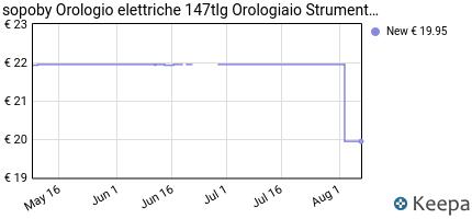 Prezzo sopoby Orologio elettriche 147tlg