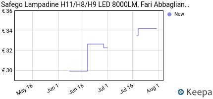 Prezzo Safego H8 H9 H11 LED Faro Bulbi Auto LED