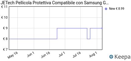 Prezzo Pellicola Protettiva Galaxy S7,