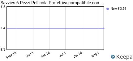 Prezzo TomTom GO 5200 Pellicola Protettiva [6