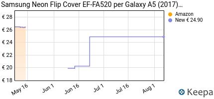 Prezzo Samsung Neon Flip Cover EF-FA520 per