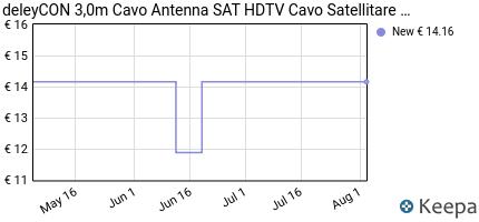 Prezzo deleyCON 3m SAT cavo antenna PREMIUM