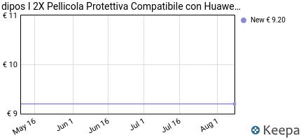 Prezzo Huawei P8 Lite 2017 Pellicola