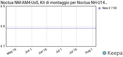 Prezzo Kit di montaggio Noctua NM-AM4-UXS per