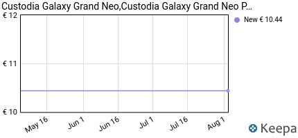 Prezzo Custodia Galaxy Grand Neo,Custodia