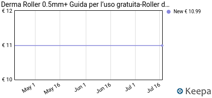 Prezzo Derma Roller 0.5mm+ Guida per l¡¯uso
