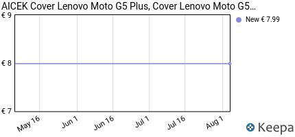Prezzo Cover Lenovo Moto G5 Plus, AICEK Cover