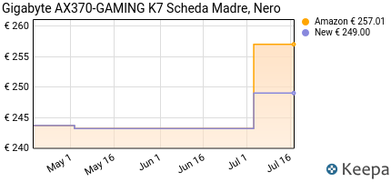 Prezzo Gigabyte GA-AX370-GAMING-K7 AMD X370