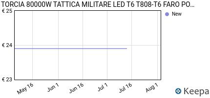 Prezzo PLANET SHOP- TORCIA 80000W TATTICA