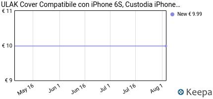 Prezzo Cover iPhone 6S, ULAK Cover per iPhone 6