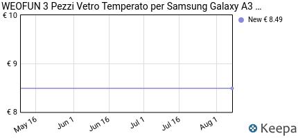 Prezzo 3 Pezzi Vetro Temperato Samsung Galaxy