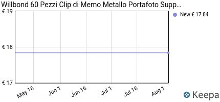 Prezzo Willbond 60 Pezzi Clip di Memo Metallo