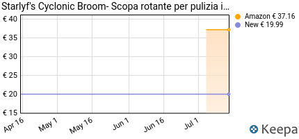 Prezzo Scopa rotante Starlyf Cyclonic Broom