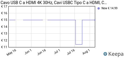 Prezzo Cavo USB C HDMI 4K,Tipo c a TV