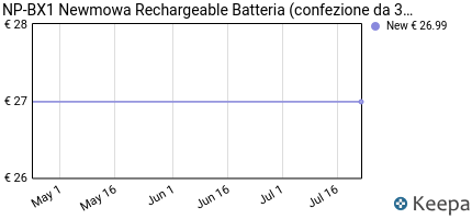 Prezzo NP-BX1 Newmowa Rechargeable Batteria