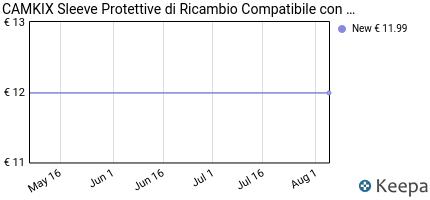 Prezzo CAMKIX Sleeve Protettive di Ricambio