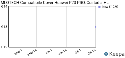 Prezzo MLOTECH Cover Huawei P20 PRO, Custodia +