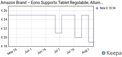 Prezzo Eono by Amazon- Supporto Tablet,