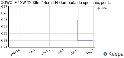 Prezzo OOWOLF 12W 1200lm 44cm LED lampada da