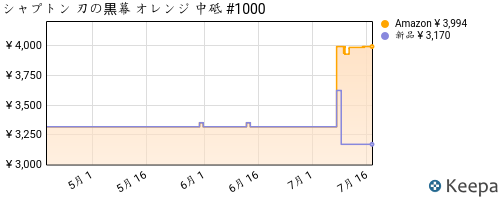 グラフ取得中